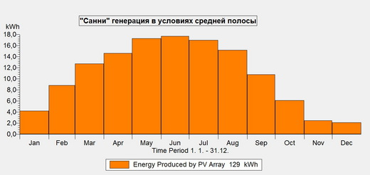 Солнечная электростанция Санни Лайт (фото, вид 2)