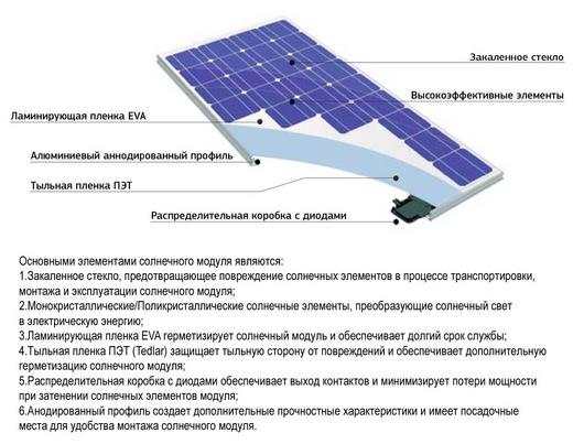 Солнечная электростанция Сансет (фото, вид 1)