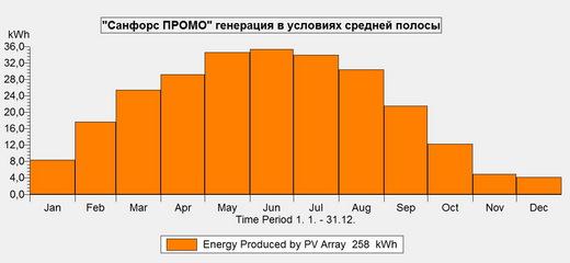 Солнечная электростанция Санфорс ПРОМО (фото, вид 2)