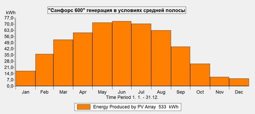 Солнечная электростанция Санфорс 600 (фото, вид 2)